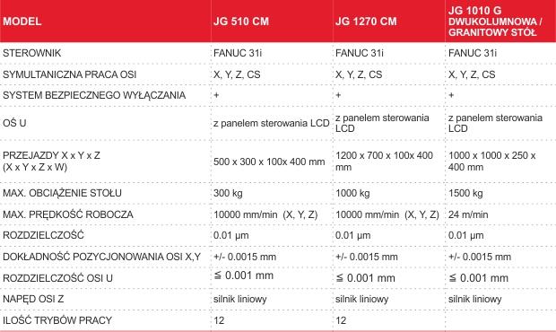 Parametry techniczne szlifierek koordynacyjnych